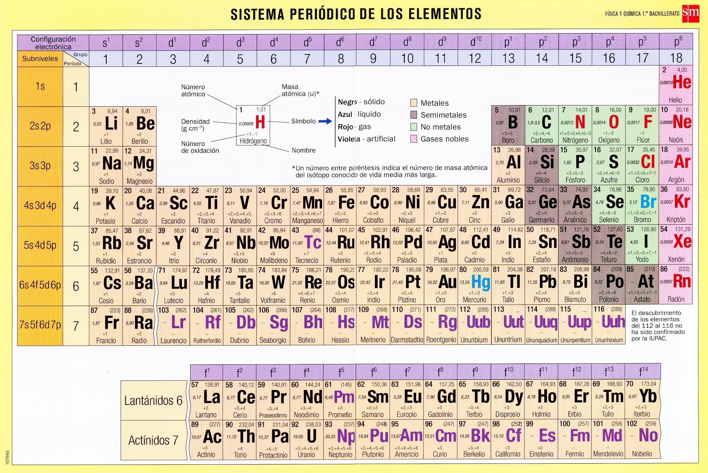 Tabla peridica cosas de ciencia fsica y qumica q2b t01 doc 3 tabla peridica urtaz Images