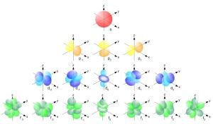 single_electron_orbitals